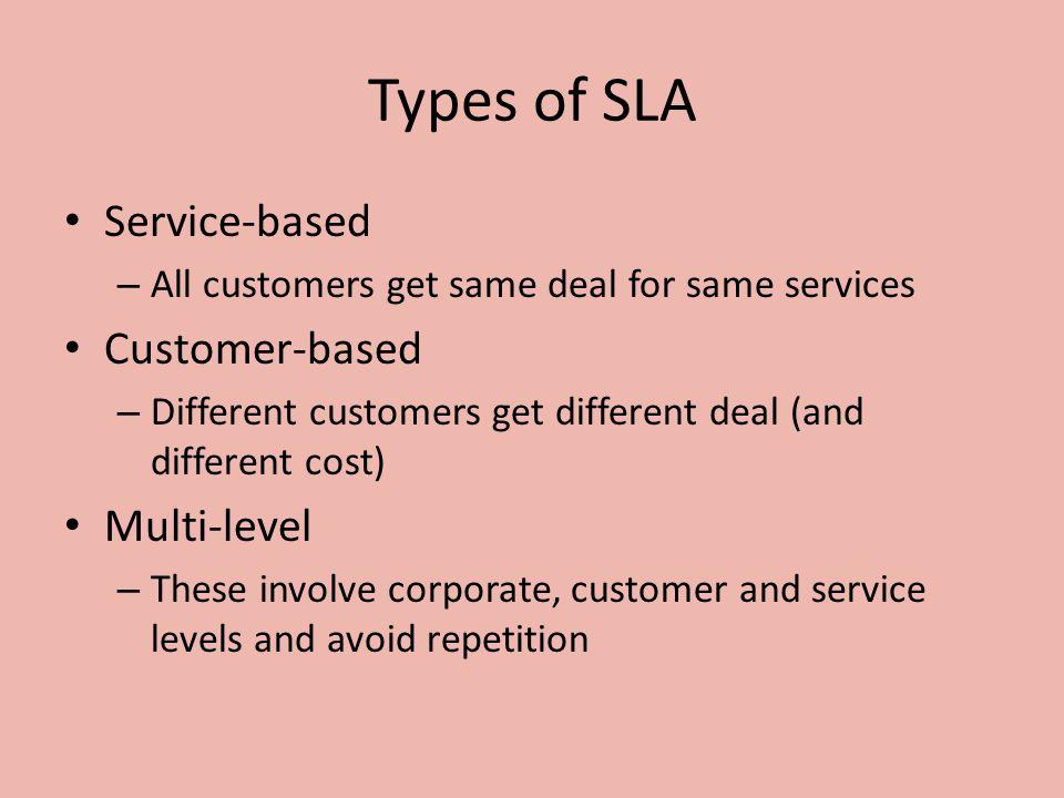 Types of SLA Service-based Customer-based Multi-level