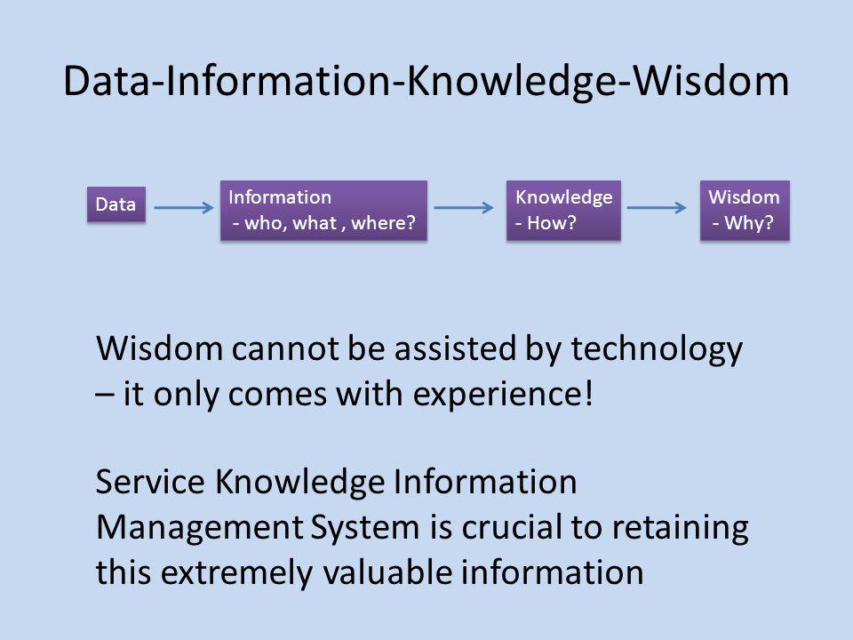 Data-Information-Knowledge-Wisdom