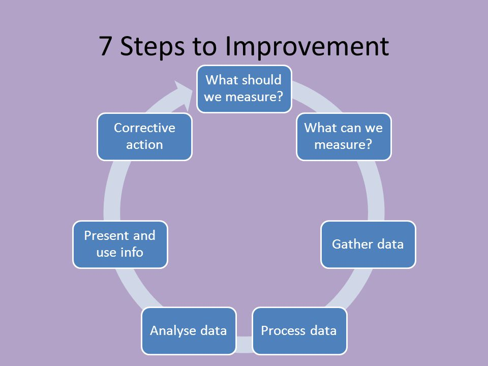 7 Steps to Improvement What should we measure What can we measure