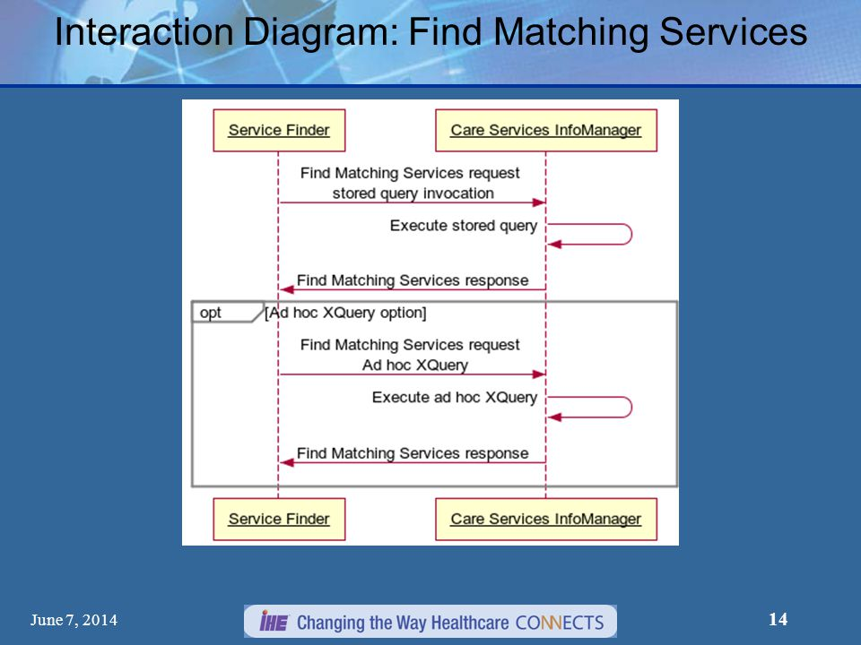 Interaction Diagram: Find Matching Services