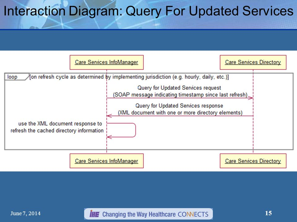 Interaction Diagram: Query For Updated Services