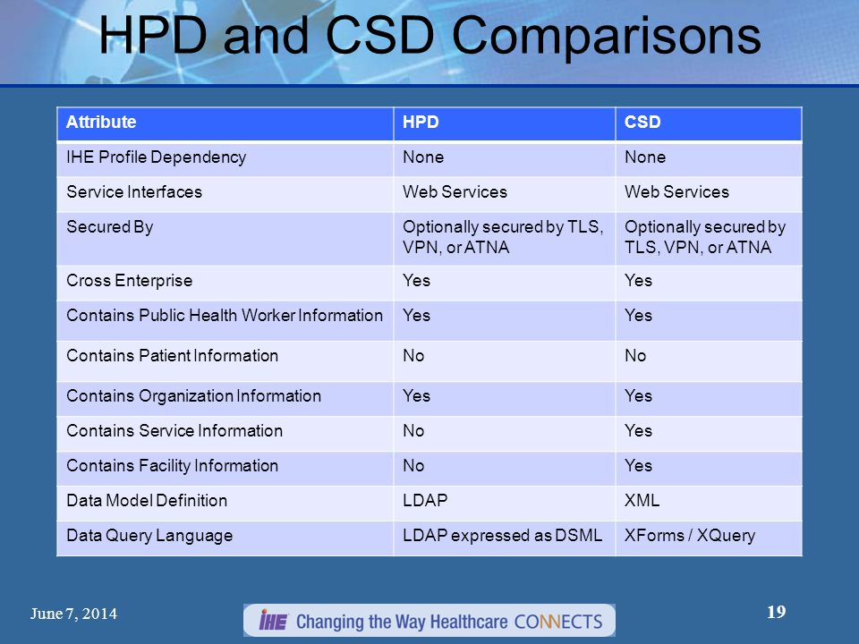 HPD and CSD Comparisons