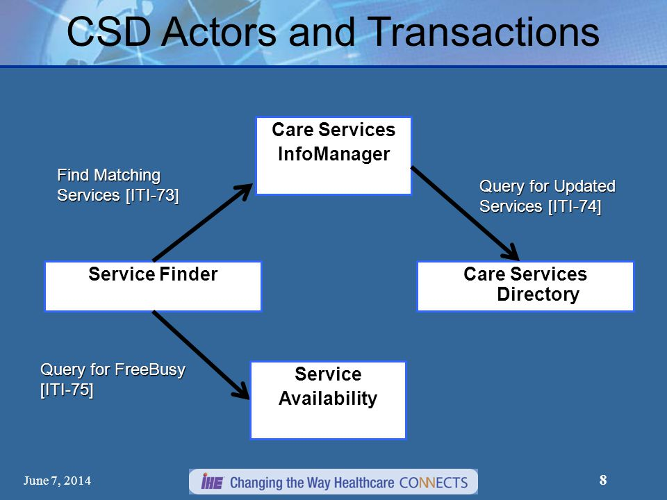 Care Services Directory