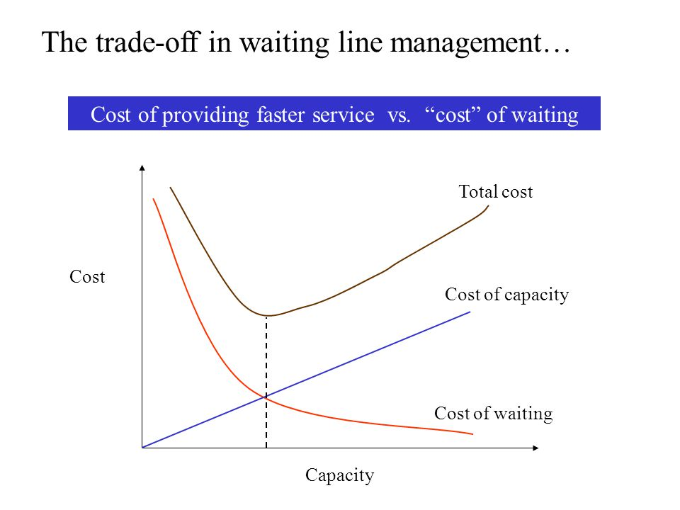 Cost of providing faster service vs. cost of waiting