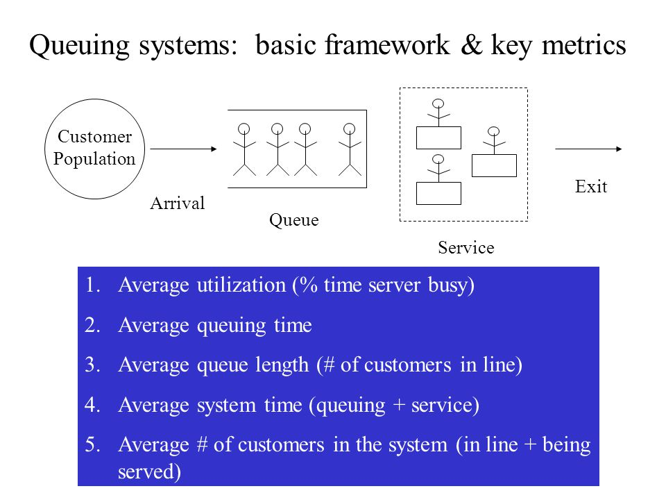 Queuing systems: basic framework & key metrics