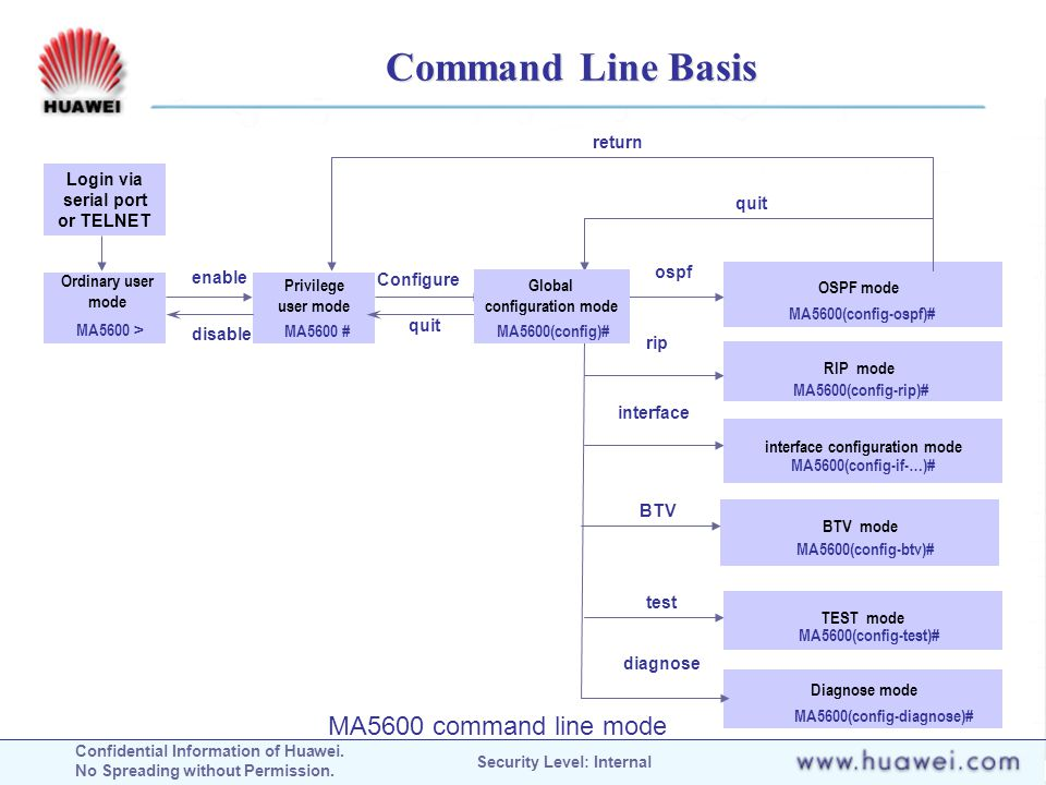 Command Line Basis MA5600 command line mode return