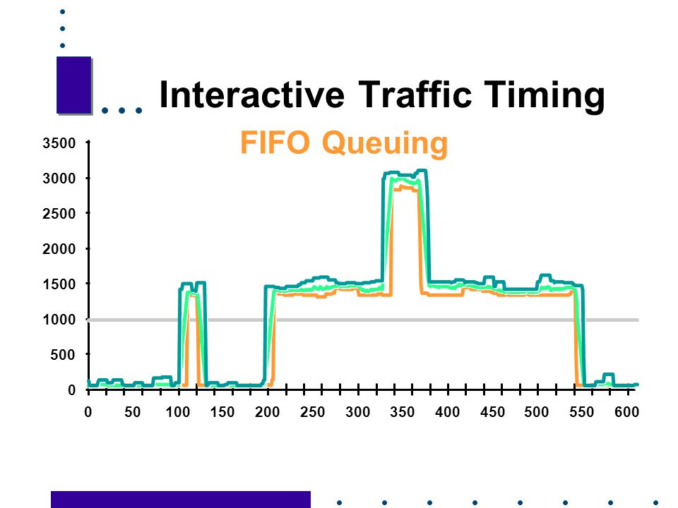 Interactive Traffic Timing