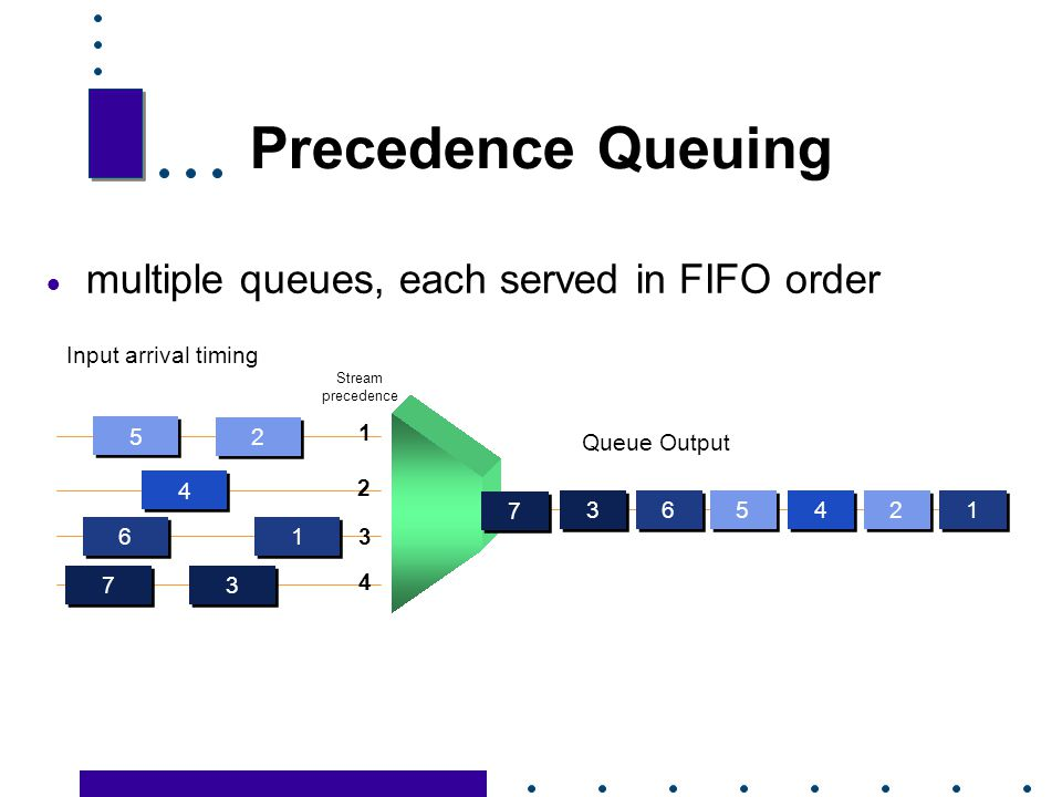 Precedence Queuing multiple queues, each served in FIFO order