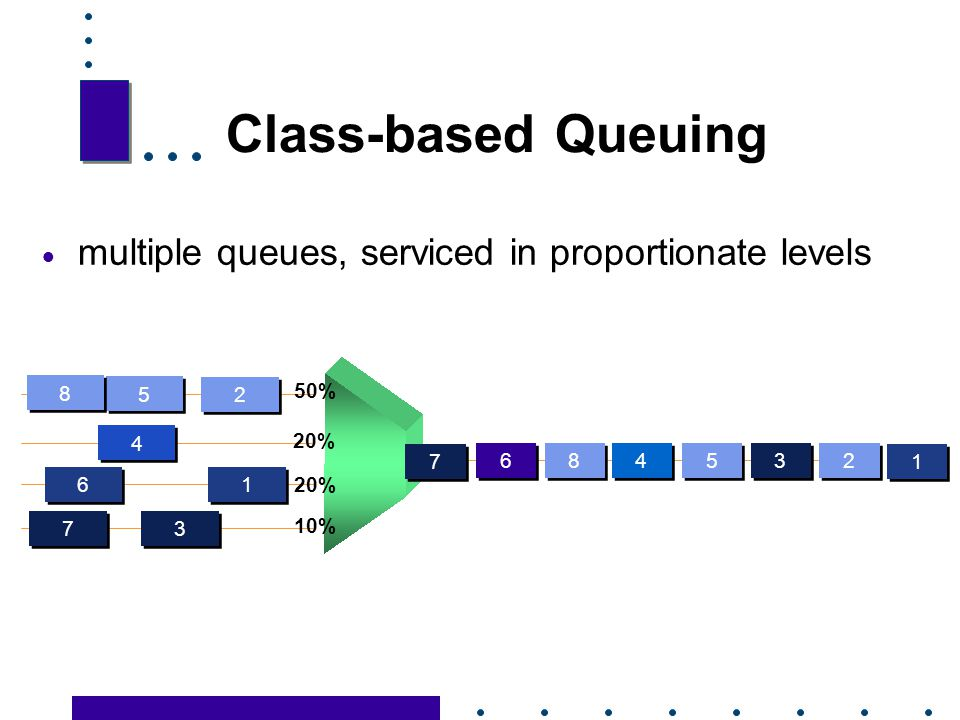 Class-based Queuing multiple queues, serviced in proportionate levels