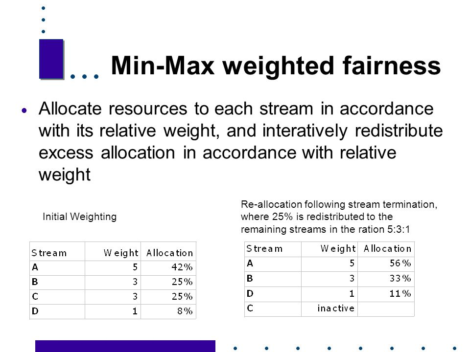 Min-Max weighted fairness