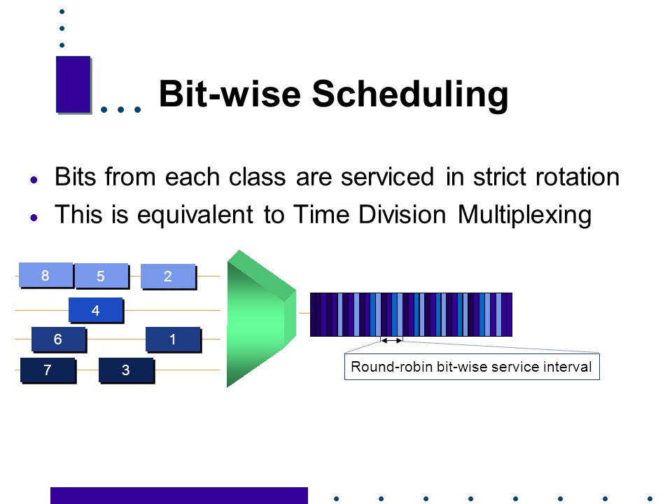 Bit-wise Scheduling Bits from each class are serviced in strict rotation. This is equivalent to Time Division Multiplexing.