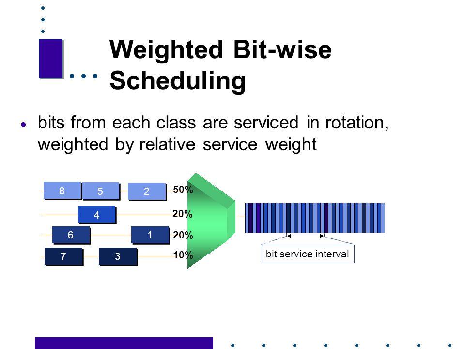 Weighted Bit-wise Scheduling