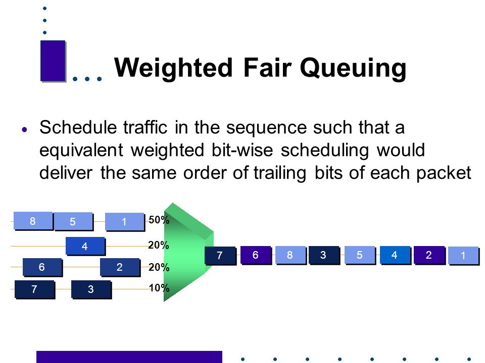Weighted Fair Queuing