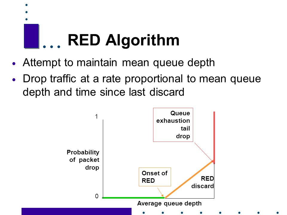 RED Algorithm Attempt to maintain mean queue depth