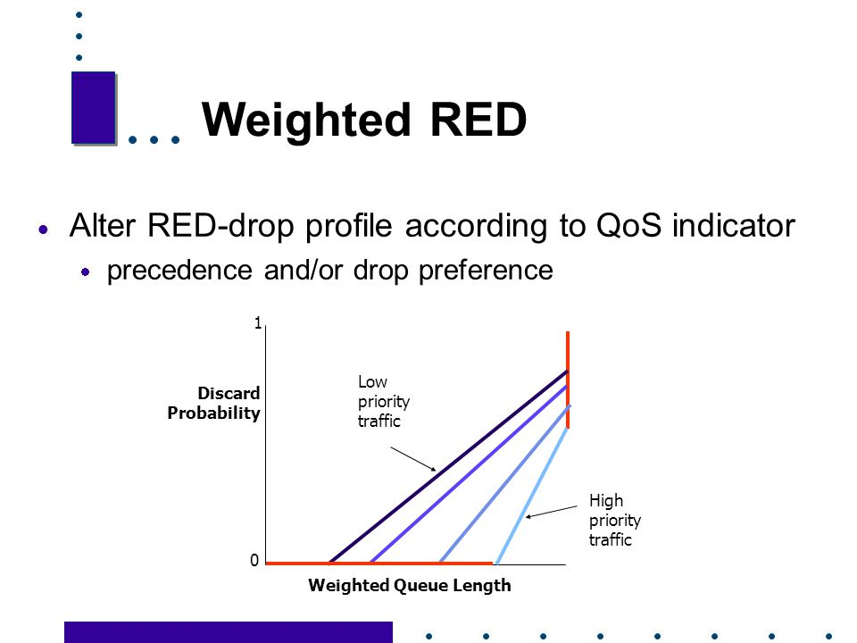 Weighted RED Alter RED-drop profile according to QoS indicator