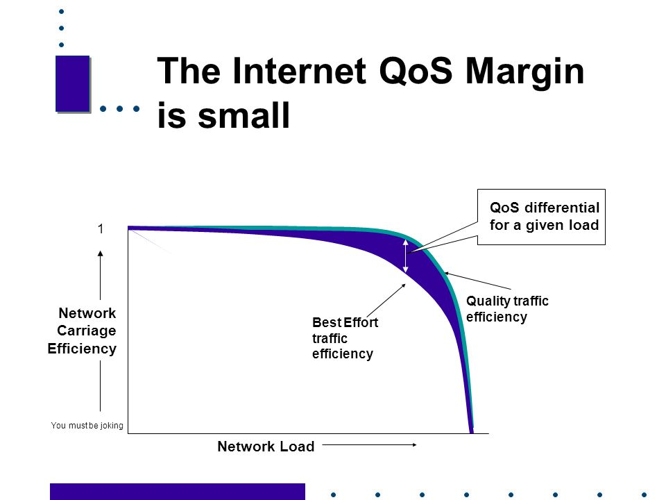 The Internet QoS Margin is small