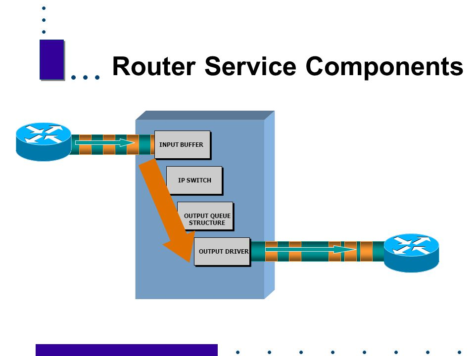 Router Service Components