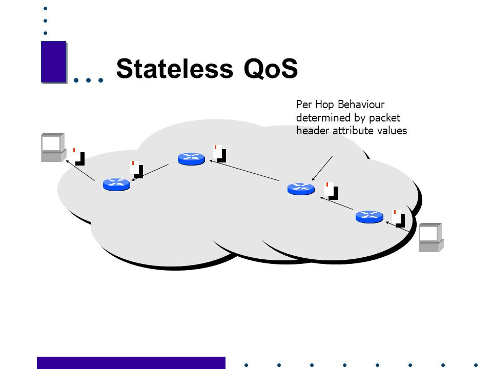 Stateless QoS Per Hop Behaviour determined by packet