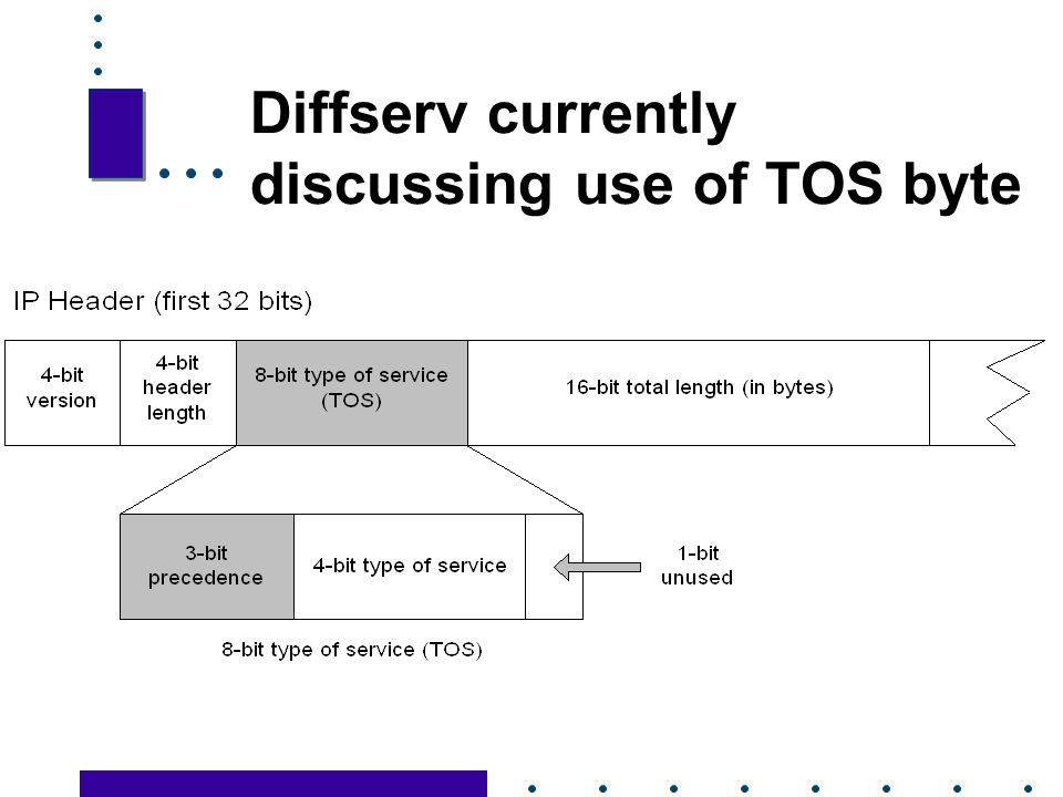 Diffserv currently discussing use of TOS byte