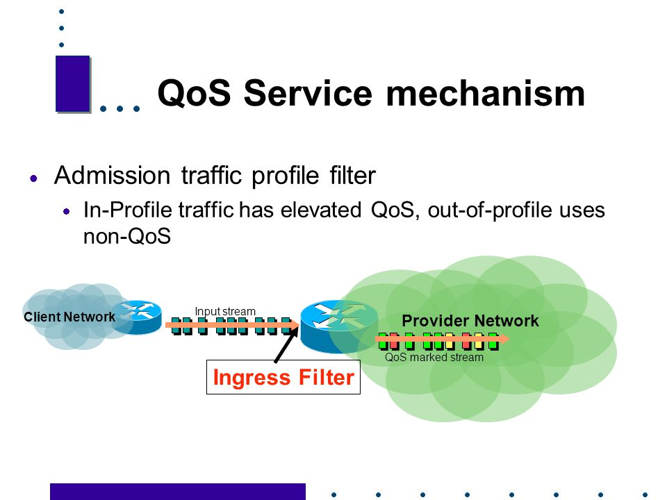 QoS Service mechanism Admission traffic profile filter