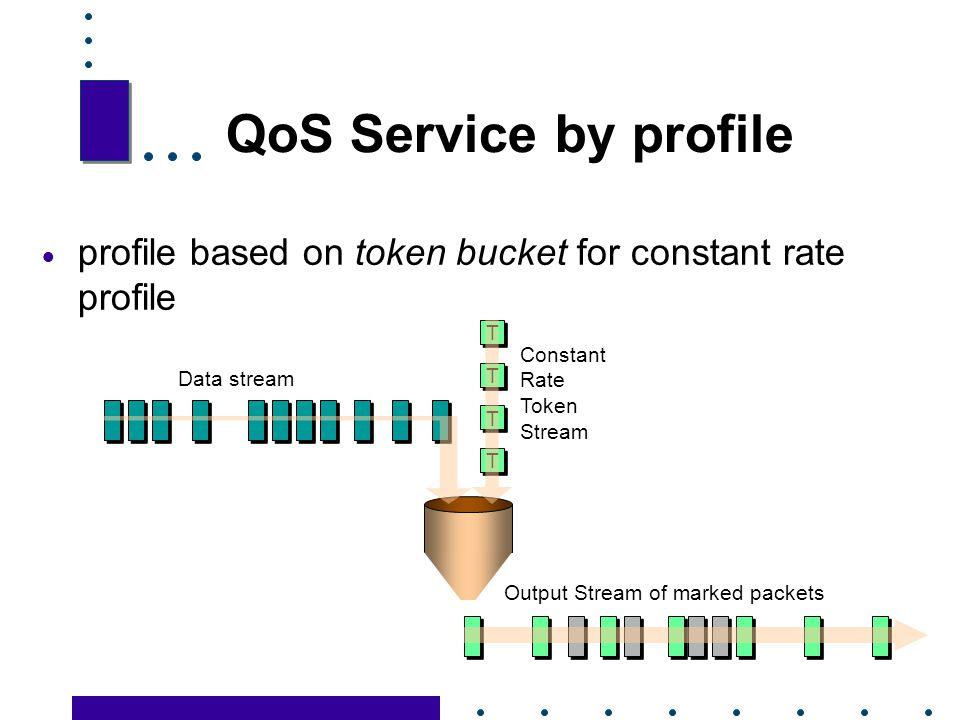 QoS Service by profile profile based on token bucket for constant rate profile. T. Constant Rate Token Stream.