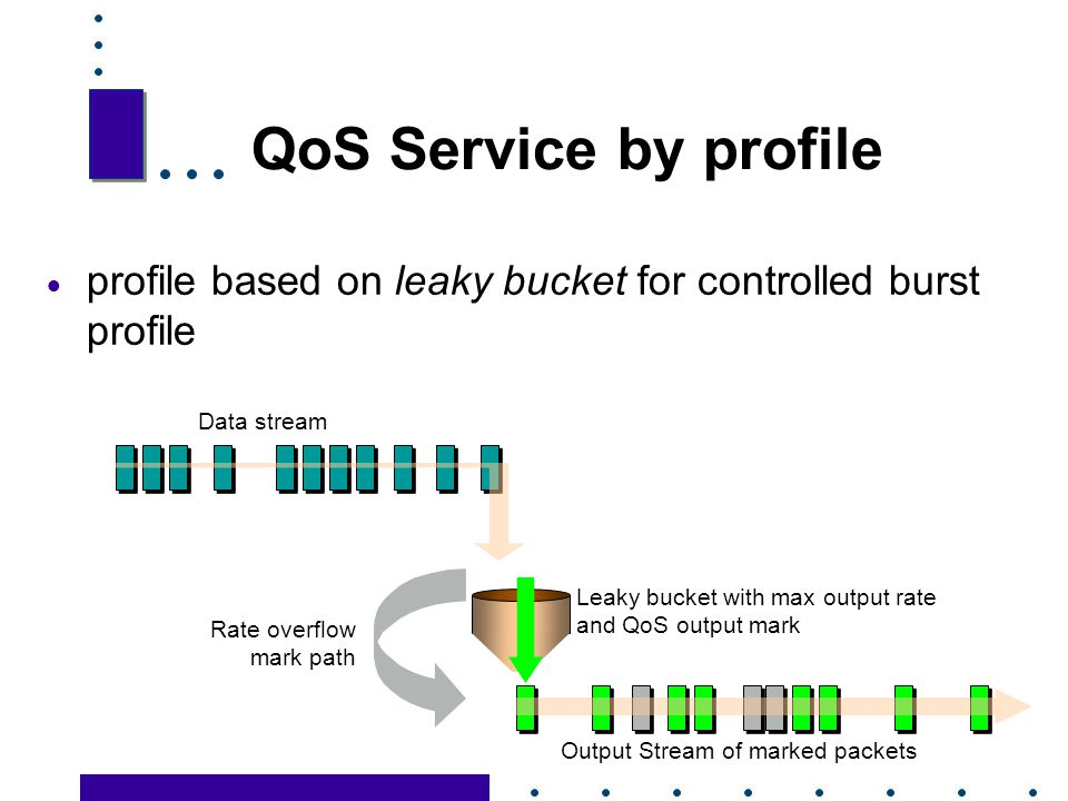 QoS Service by profile profile based on leaky bucket for controlled burst profile. Data stream. Leaky bucket with max output rate.