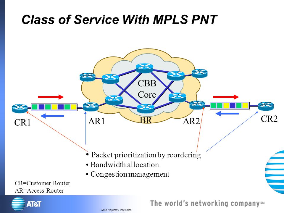 Class of Service With MPLS PNT