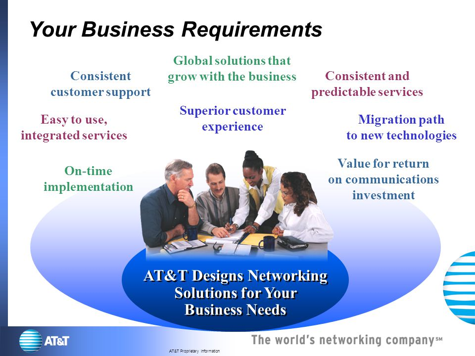 Your Business Requirements