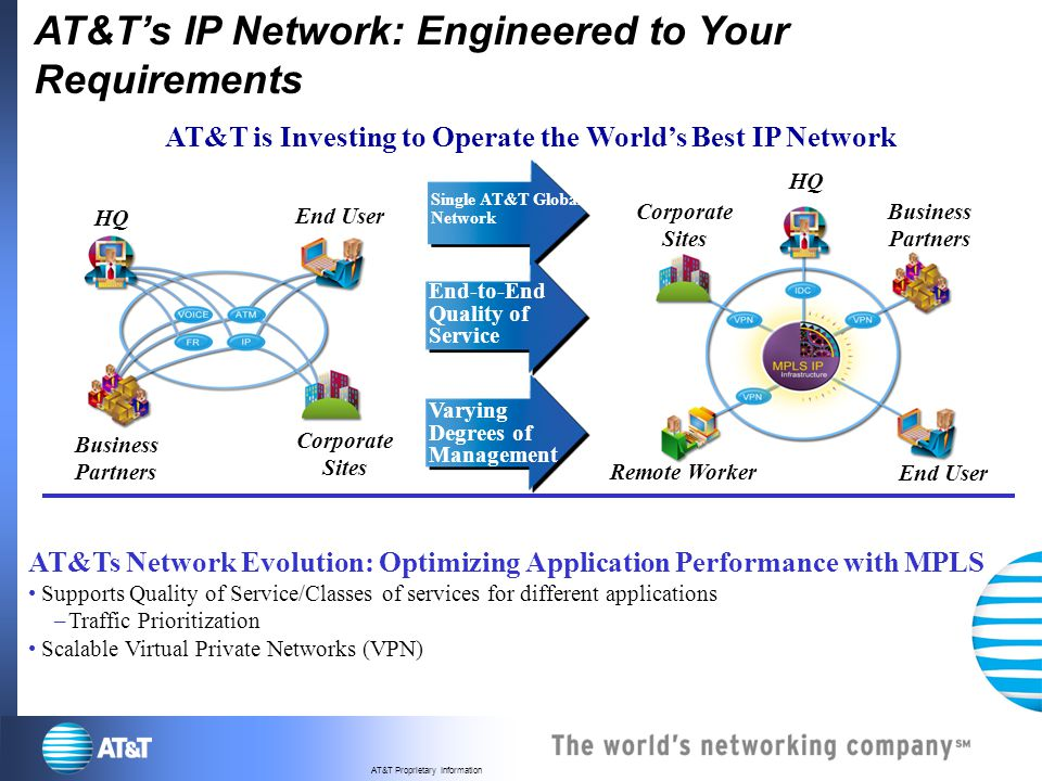 AT&T is Investing to Operate the World's Best IP Network