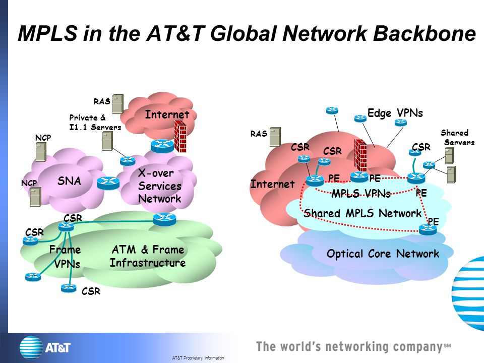 AT&T Multi-protocol Label Switching Private Network Transport ...