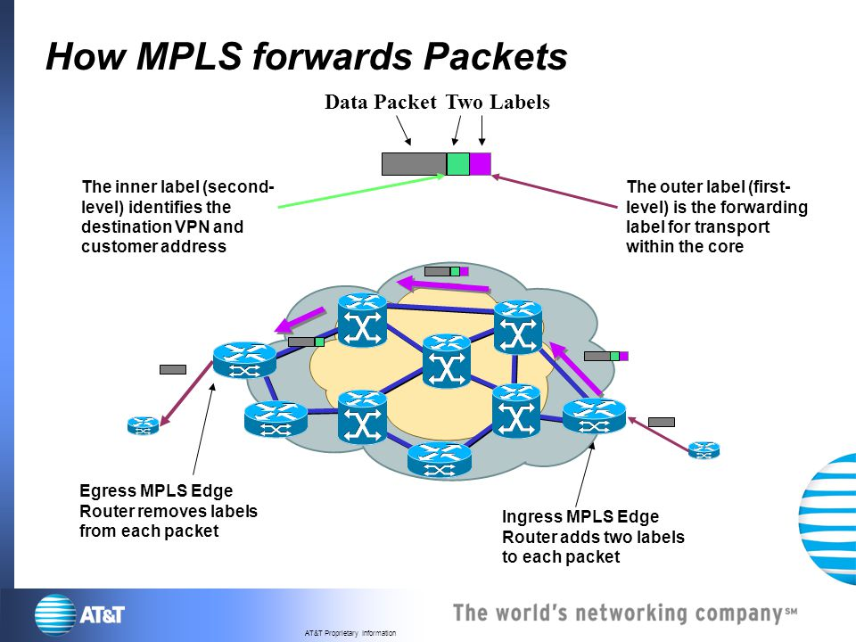 How MPLS forwards Packets