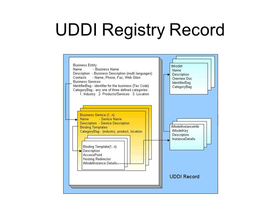 UDDI Registry Record
