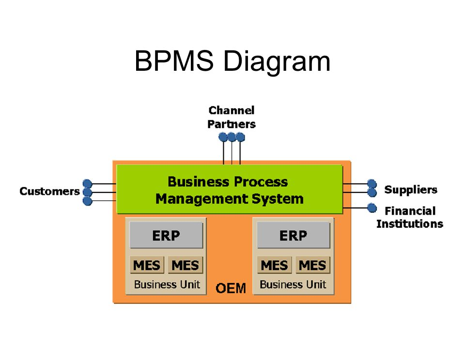 BPMS Diagram