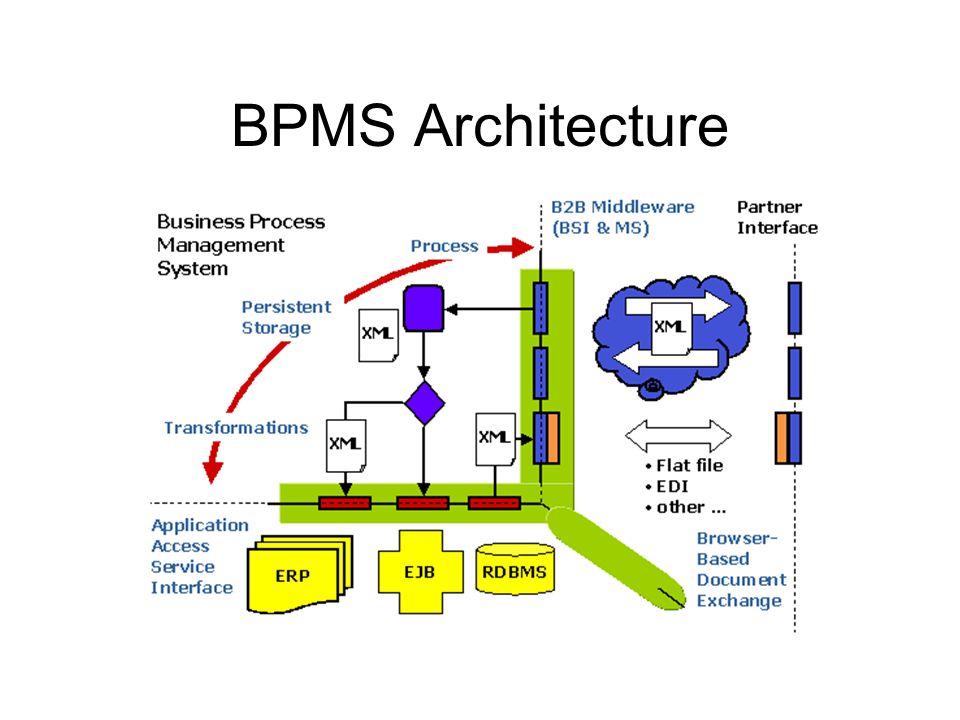 BPMS Architecture