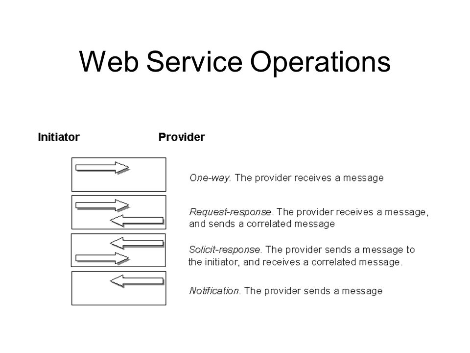 Web Service Operations