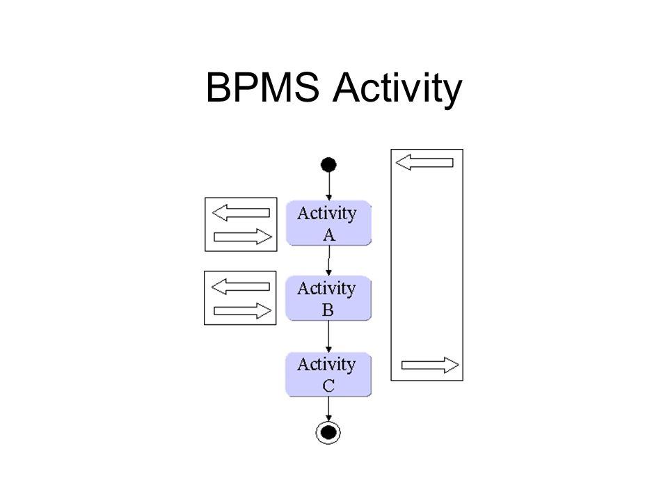 BPMS Activity