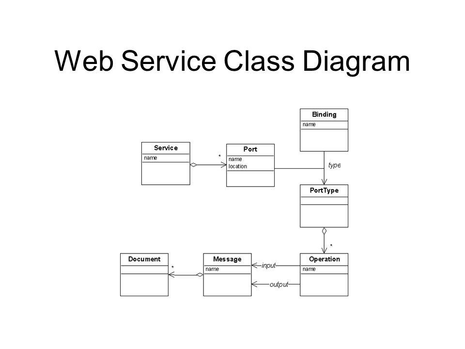 Web Service Class Diagram