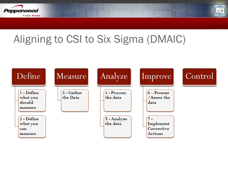 Aligning to CSI to Six Sigma (DMAIC)