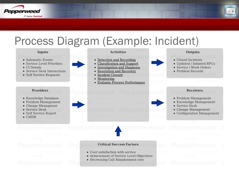 Process Diagram (Example: Incident)