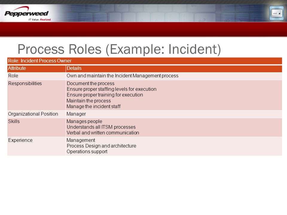 Process Roles (Example: Incident)