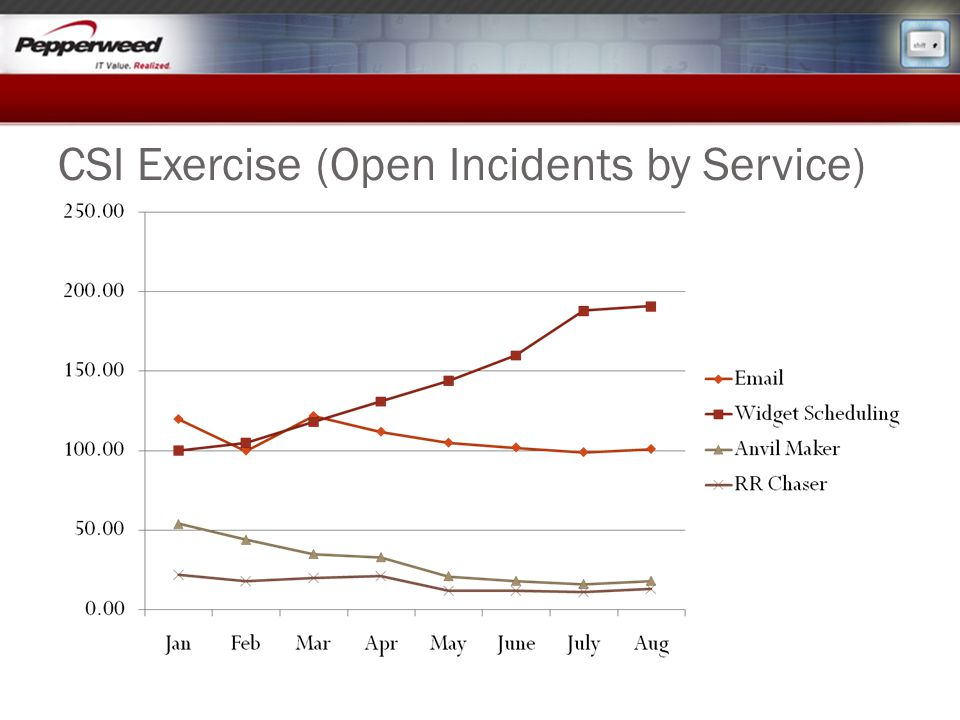 CSI Exercise (Open Incidents by Service)