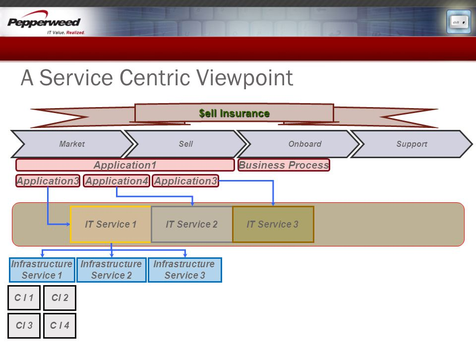 A Service Centric Viewpoint