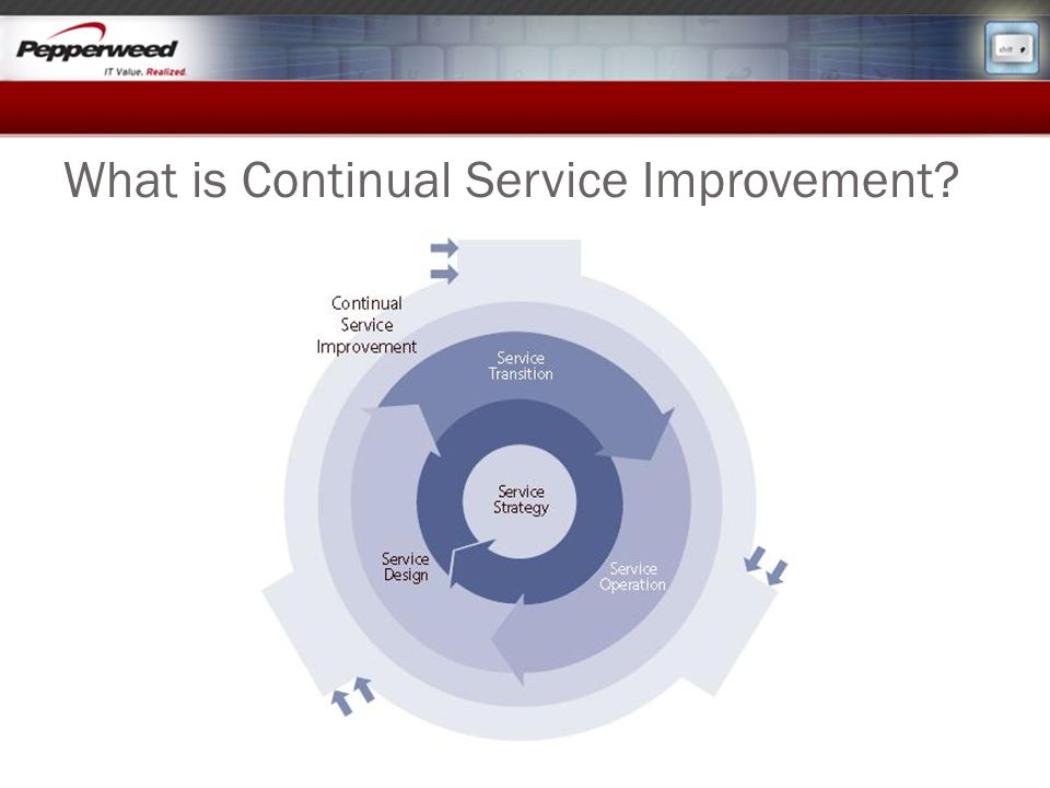 What is Continual Service Improvement