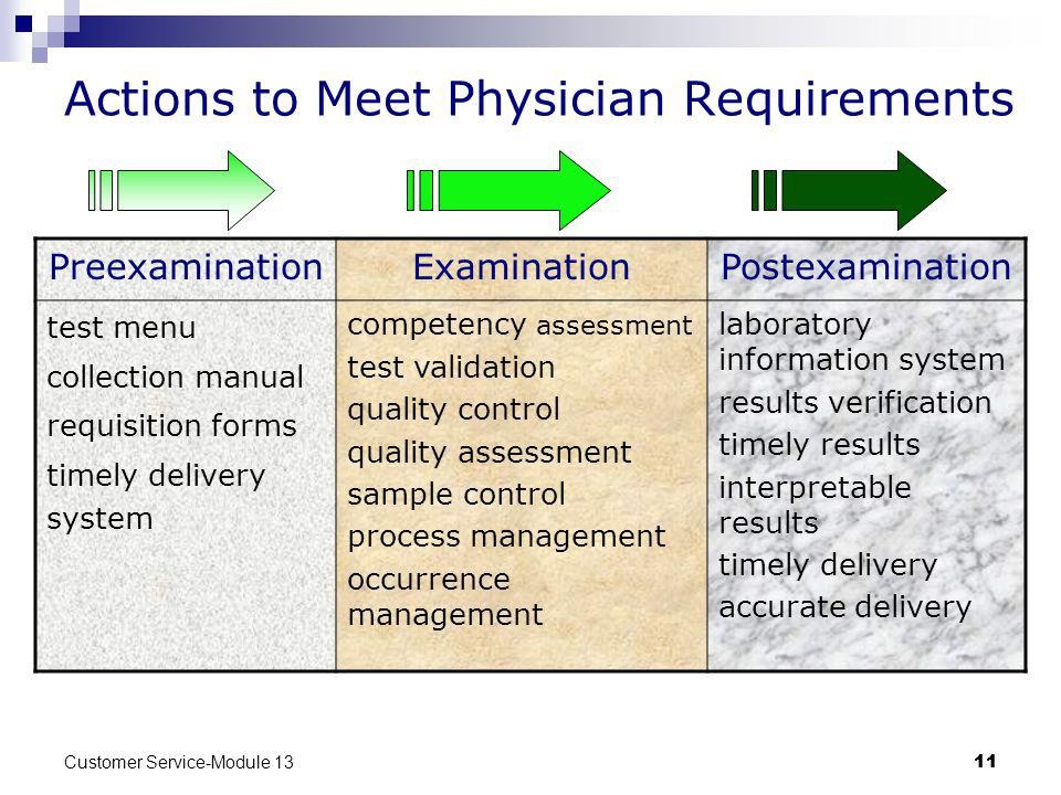 Actions to Meet Physician Requirements