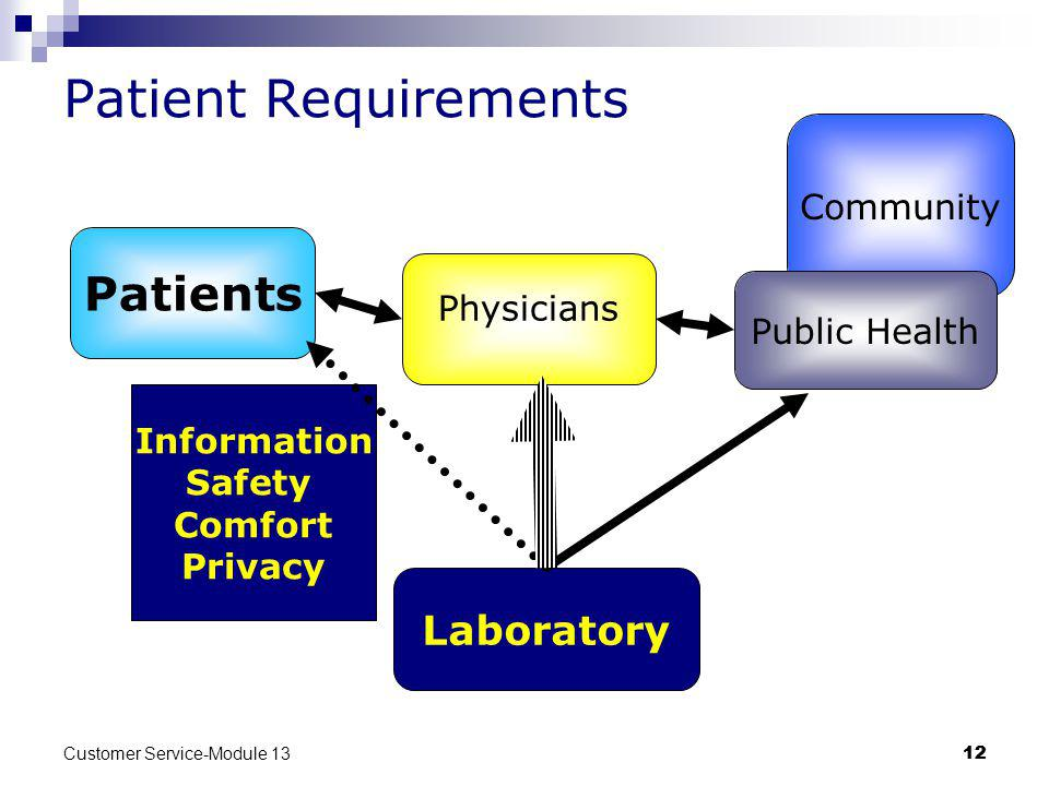 Patient Requirements Patients Laboratory Community Physicians