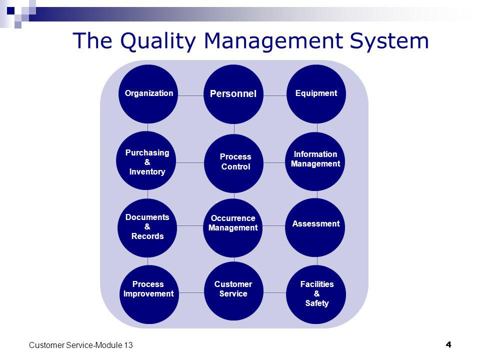 The Quality Management System