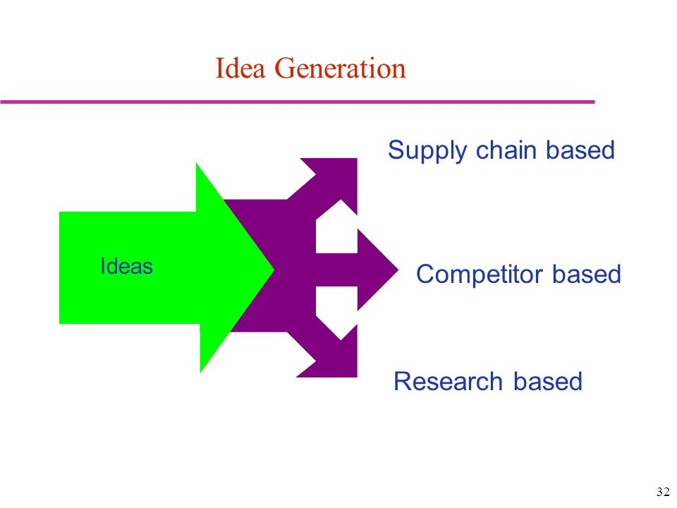 Idea Generation Supply chain based Competitor based Research based