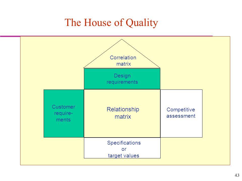 The House of Quality Relationship Correlation matrix Design