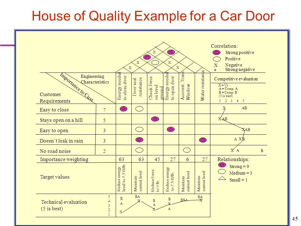 House of Quality Example for a Car Door