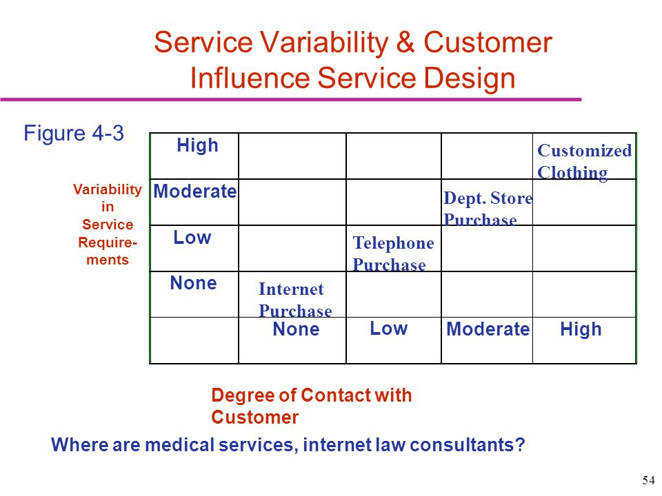 Service Variability & Customer Influence Service Design